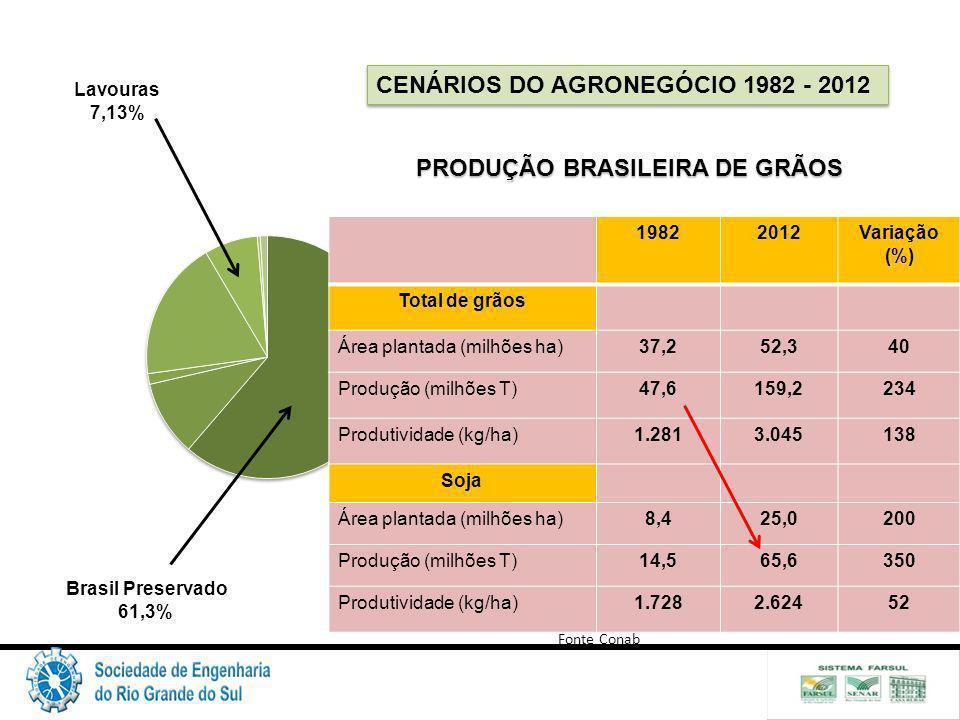 CENÁRIOS DO AGRONEGÓCIO 1982 - 2012 Brasil Preservado 61,3% Lavouras 7,13% 19822012Variação (%) Total de grãos Área plantada (milhões ha)37,252,340 Produção (milhões T)47,6159,2234 Produtividade (kg/ha)1.2813.045138 Soja Área plantada (milhões ha)8,425,0200 Produção (milhões T)14,565,6350 Produtividade (kg/ha)1.7282.62452 PRODUÇÃO BRASILEIRA DE GRÃOS Fonte Conab