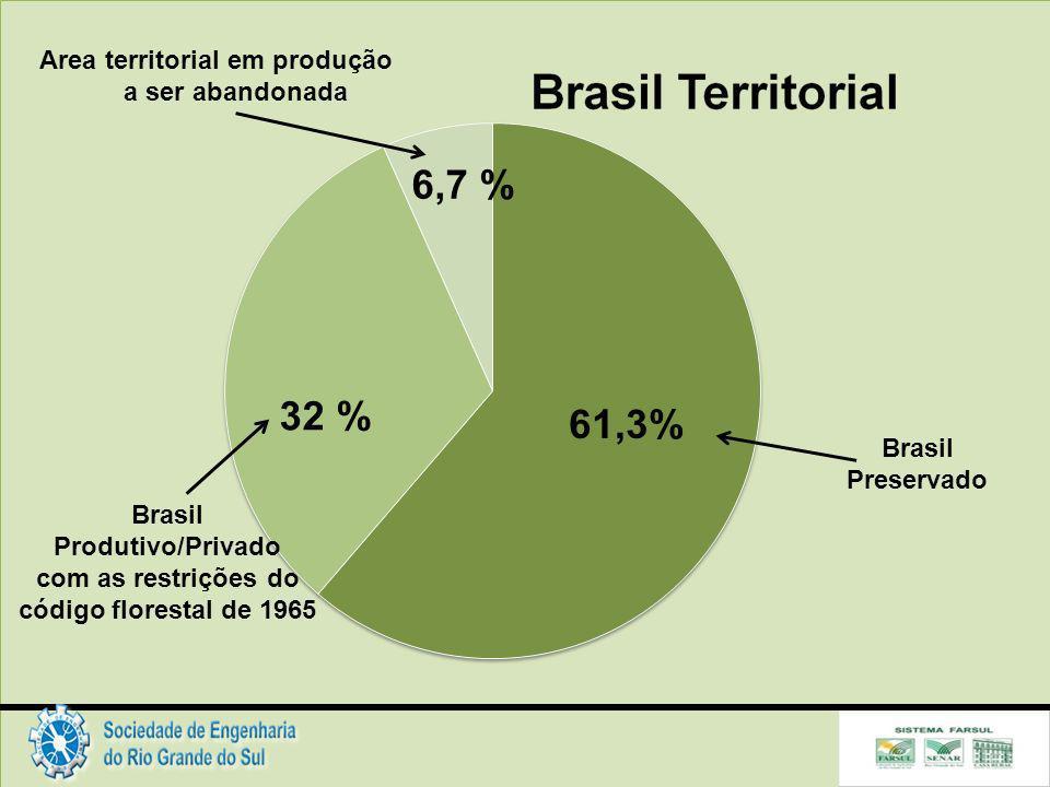 Brasil Preservado Brasil Produtivo/Privado com as restrições do código florestal de 1965 Area territorial em produção a ser abandonada
