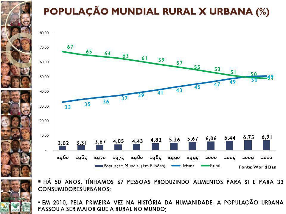 POPULAÇÃO MUNDIAL RURAL X URBANA (%) HÁ 50 ANOS, TÍNHAMOS 67 PESSOAS PRODUZINDO ALIMENTOS PARA SI E PARA 33 CONSUMIDORES URBANOS; EM 2010, PELA PRIMEIRA VEZ NA HISTÓRIA DA HUMANIDADE, A POPULAÇÃO URBANA PASSOU A SER MAIOR QUE A RURAL NO MUNDO;