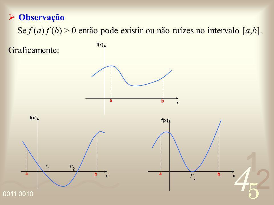 4 2 5 1 0011 0010 Observação Se f (a) f (b) > 0 então pode existir ou não raízes no intervalo [a,b]. Graficamente: f(x) x x x a b a b a b