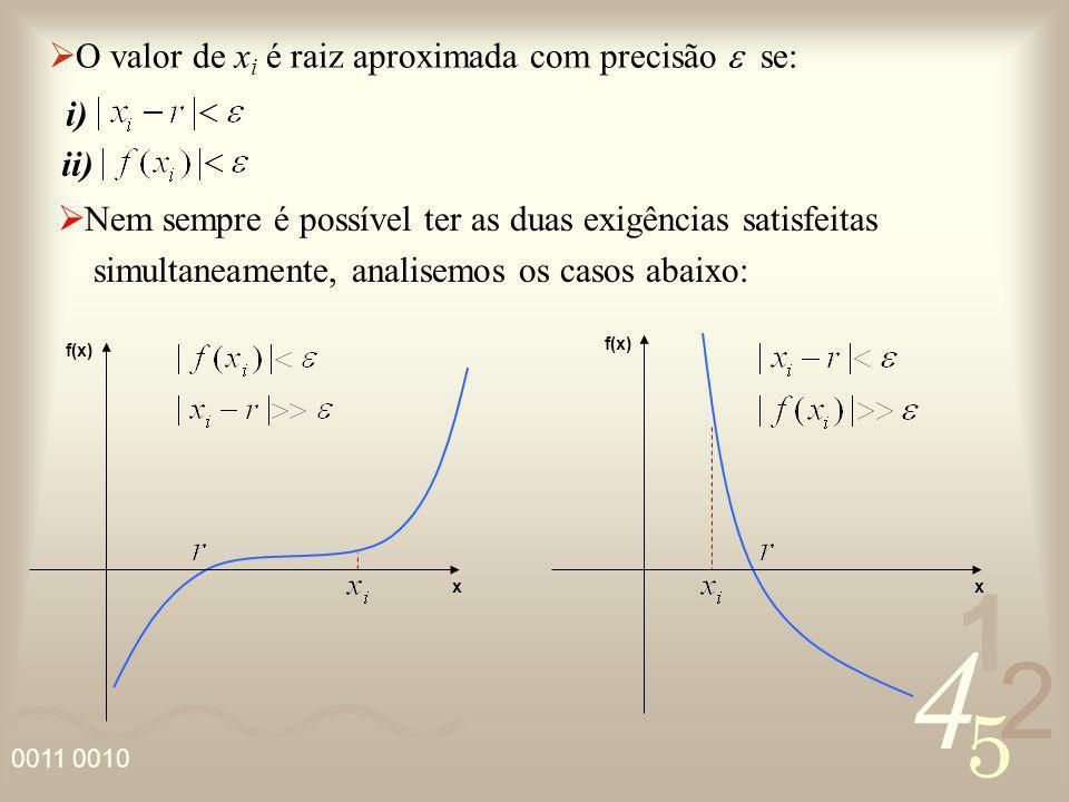 4 2 5 1 0011 0010 f(x) x x i) ii) O valor de x i é raiz aproximada com precisão se: Nem sempre é possível ter as duas exigências satisfeitas simultane