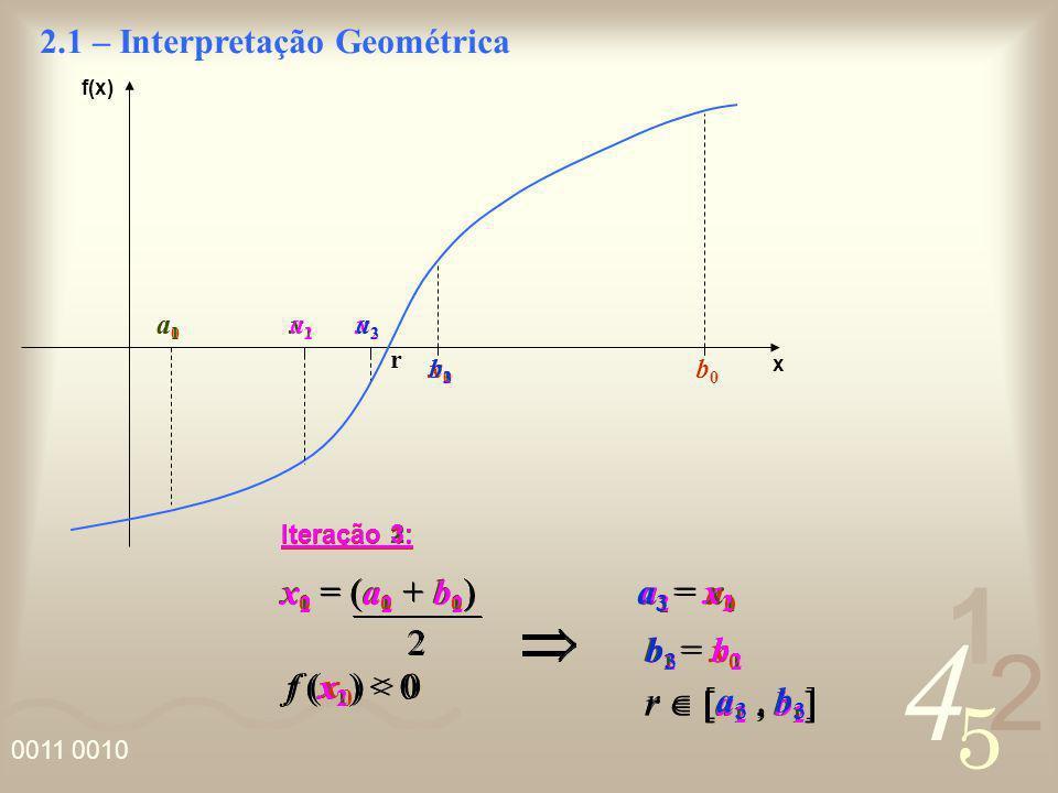 4 2 5 1 0011 0010 f(x) x Iteração 1: 2.1 – Interpretação Geométrica r a0a0 b0b0 x0x0 a1a1 b1b1 x 0 = (a 0 + b 0 ) f (x 0 ) > 0 a 1 = a 0 b 1 = x 0 r a