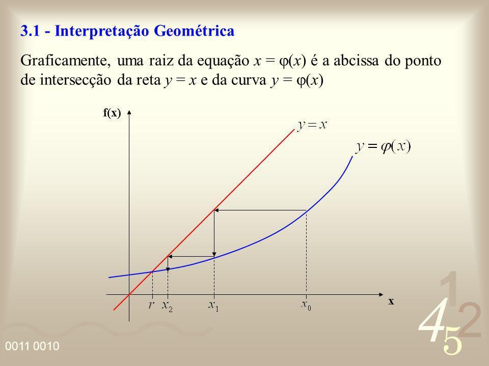 4 2 5 1 0011 0010 3.1 - Interpretação Geométrica Graficamente, uma raiz da equação x = (x) é a abcissa do ponto de intersecção da reta y = x e da curv
