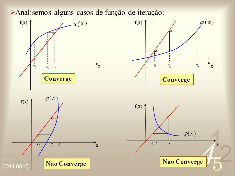 4 2 5 1 0011 0010 Analisemos alguns casos de função de iteração: x f(x) Não Converge x f(x) Não Converge x f(x) Converge f(x) x Converge