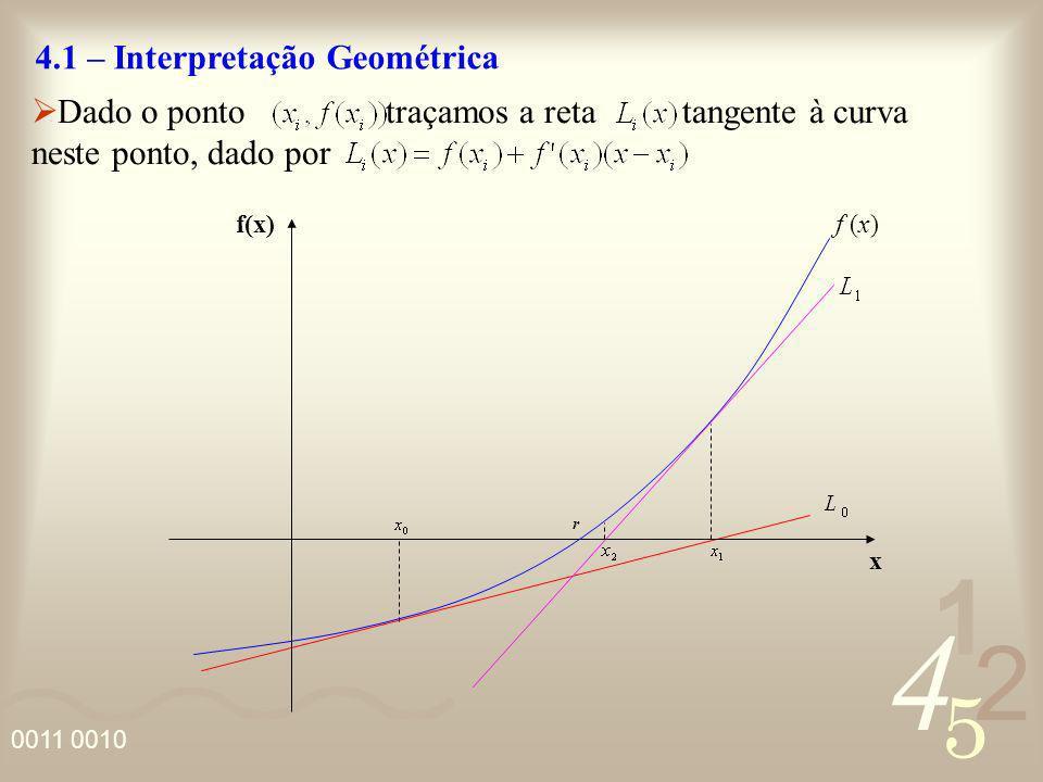 4 2 5 1 0011 0010 4.1 – Interpretação Geométrica f(x) x r Dado o ponto traçamos a reta tangente à curva neste ponto, dado por