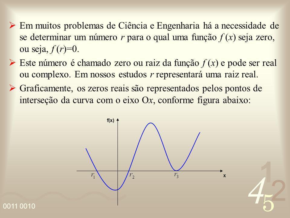 4 2 5 1 Em muitos problemas de Ciência e Engenharia há a necessidade de se determinar um número r para o qual uma função f (x) seja zero, ou seja, f (