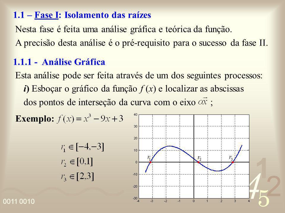 4 2 5 1 0011 0010 1.1 – Fase I: Isolamento das raízes Nesta fase é feita uma análise gráfica e teórica da função. A precisão desta análise é o pré-req
