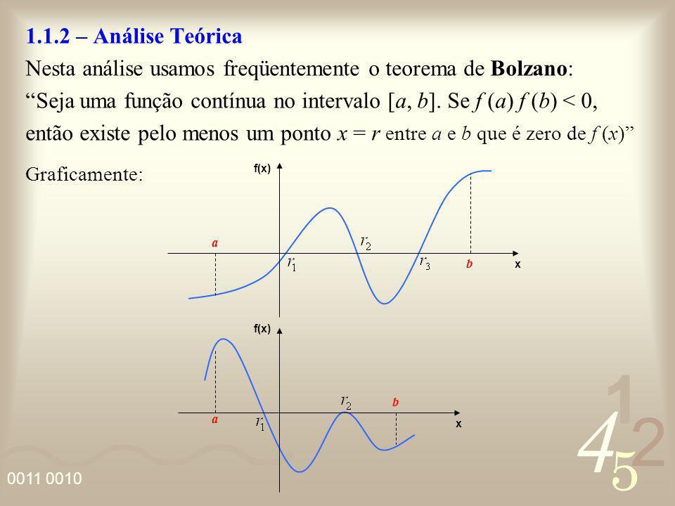 4 2 5 1 0011 0010 1.1.2 – Análise Teórica Nesta análise usamos freqüentemente o teorema de Bolzano: Seja uma função contínua no intervalo [a, b]. Se f