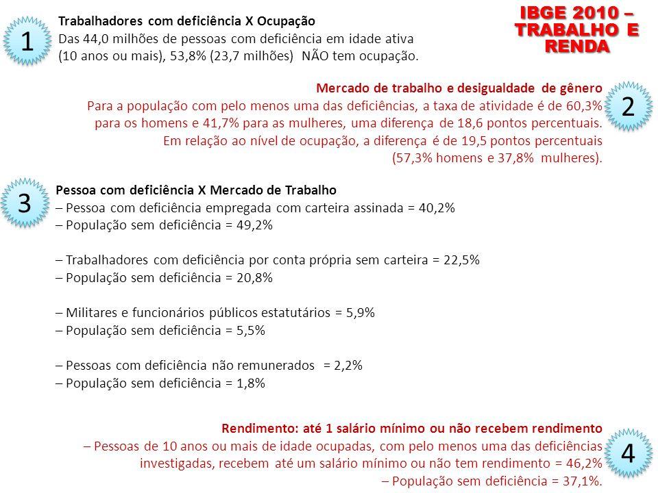 IBGE 2010 – TRABALHO E RENDA Trabalhadores com deficiência X Ocupação Das 44,0 milhões de pessoas com deficiência em idade ativa (10 anos ou mais), 53,8% (23,7 milhões) NÃO tem ocupação.