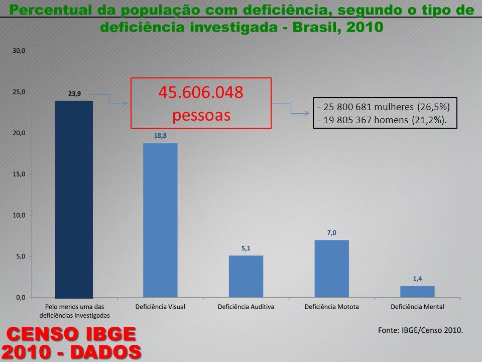 45.606.048 pessoas - 25 800 681 mulheres (26,5%) - 19 805 367 homens (21,2%).