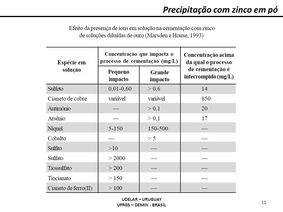 Precipitação com zinco em pó UDELAR – URUGUAY UFRGS – DEMIN - BRASIL 11