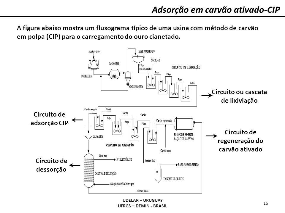 Adsorção em carvão ativado-CIP UDELAR – URUGUAY UFRGS – DEMIN - BRASIL 16 A figura abaixo mostra um fluxograma típico de uma usina com método de carvã