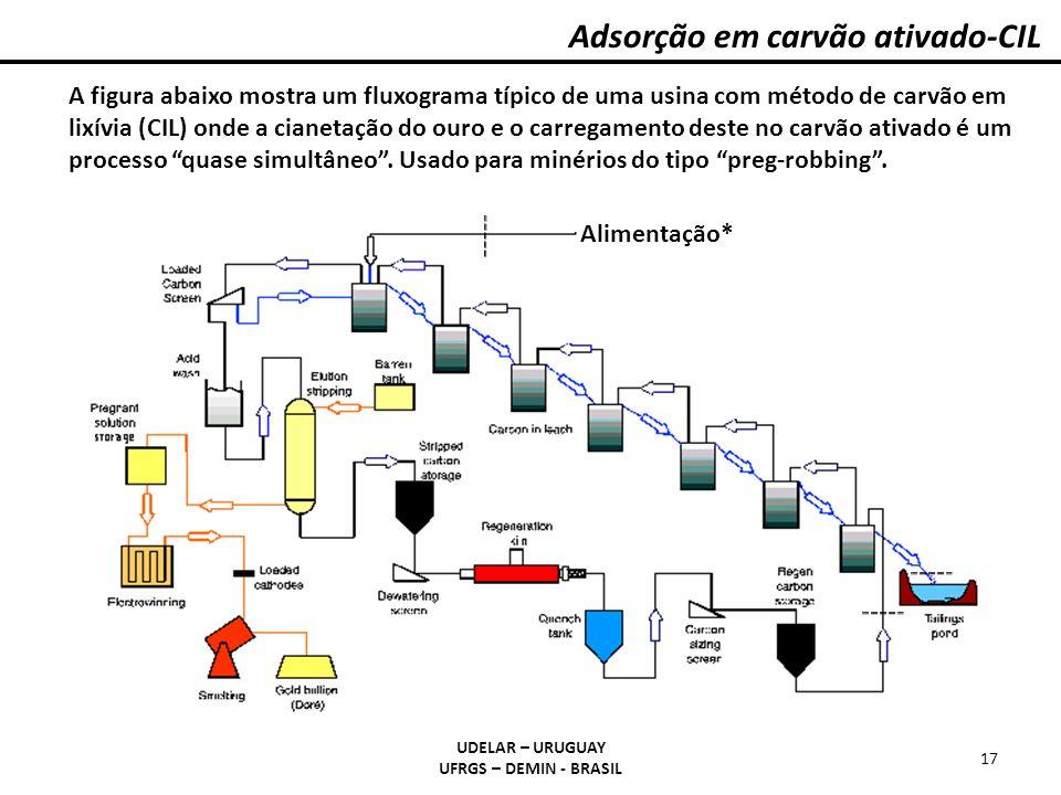 Adsorção em carvão ativado-CIL UDELAR – URUGUAY UFRGS – DEMIN - BRASIL 17 A figura abaixo mostra um fluxograma típico de uma usina com método de carvã
