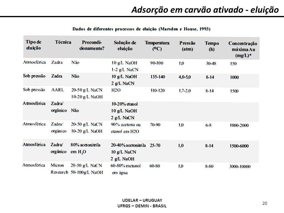 Adsorção em carvão ativado - eluição UDELAR – URUGUAY UFRGS – DEMIN - BRASIL 20