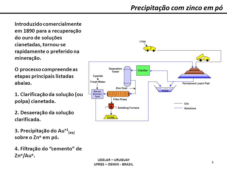 Precipitação com zinco em pó UDELAR – URUGUAY UFRGS – DEMIN - BRASIL 4 Introduzido comercialmente em 1890 para a recuperação do ouro de soluções ciane