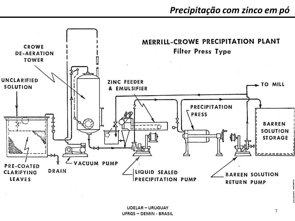 Precipitação com zinco em pó UDELAR – URUGUAY UFRGS – DEMIN - BRASIL 7