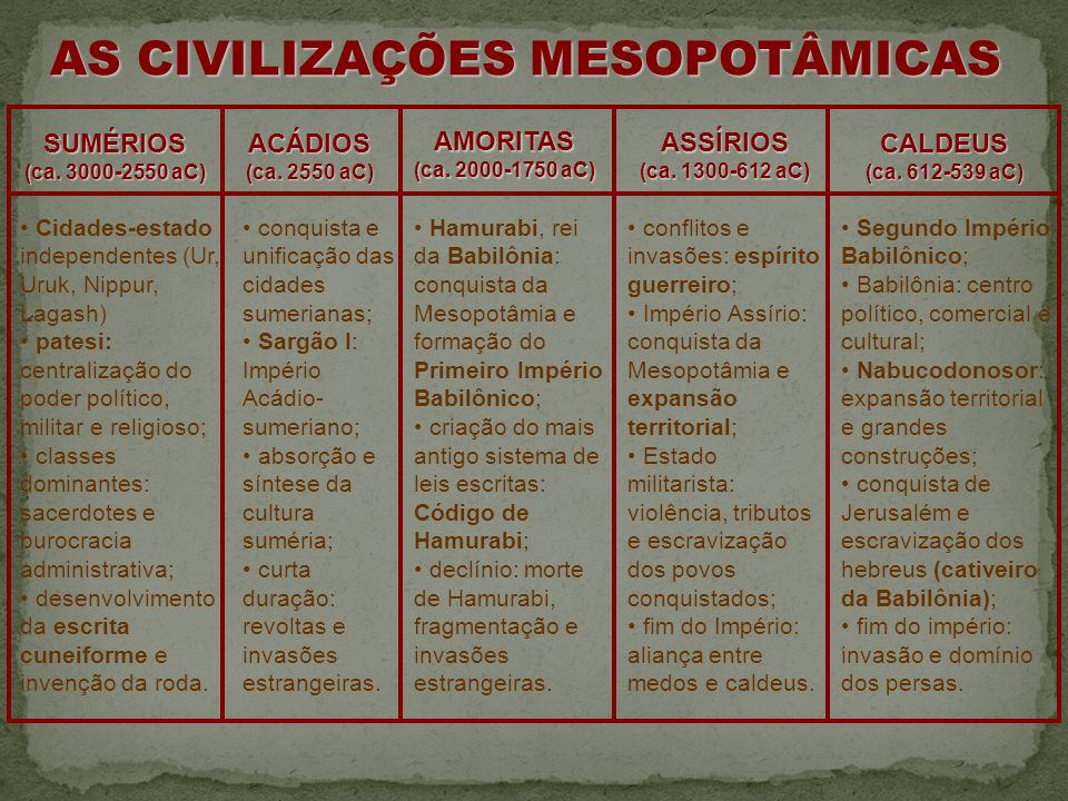 AS CIVILIZAÇÕES MESOPOTÂMICAS SUMÉRIOS (ca.