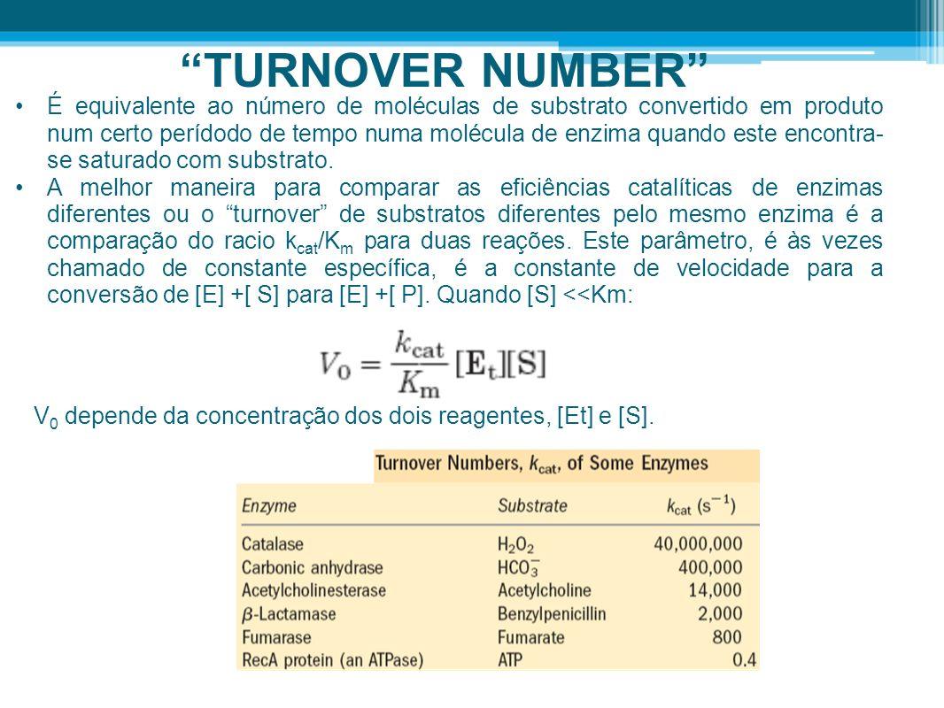 TURNOVER NUMBER É equivalente ao número de moléculas de substrato convertido em produto num certo perídodo de tempo numa molécula de enzima quando est