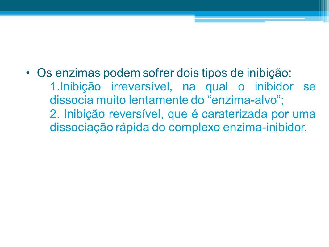 Os enzimas podem sofrer dois tipos de inibição: 1.Inibição irreversível, na qual o inibidor se dissocia muito lentamente do enzima-alvo; 2. Inibição r