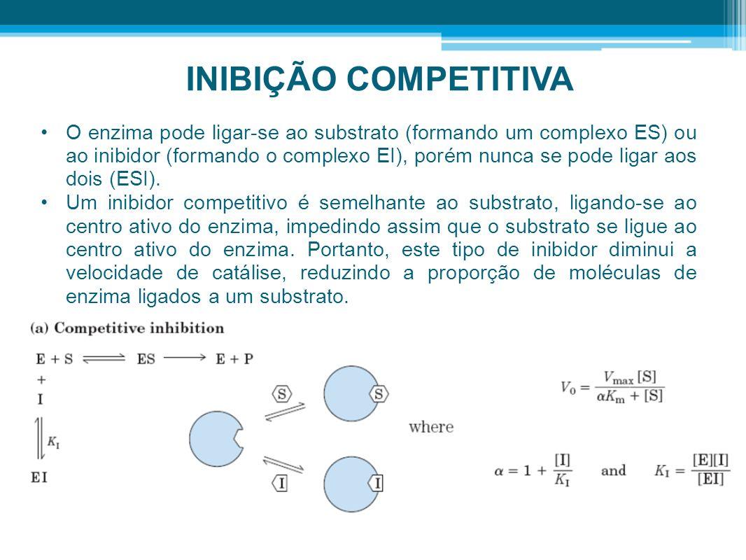 INIBIÇÃO COMPETITIVA O enzima pode ligar-se ao substrato (formando um complexo ES) ou ao inibidor (formando o complexo EI), porém nunca se pode ligar