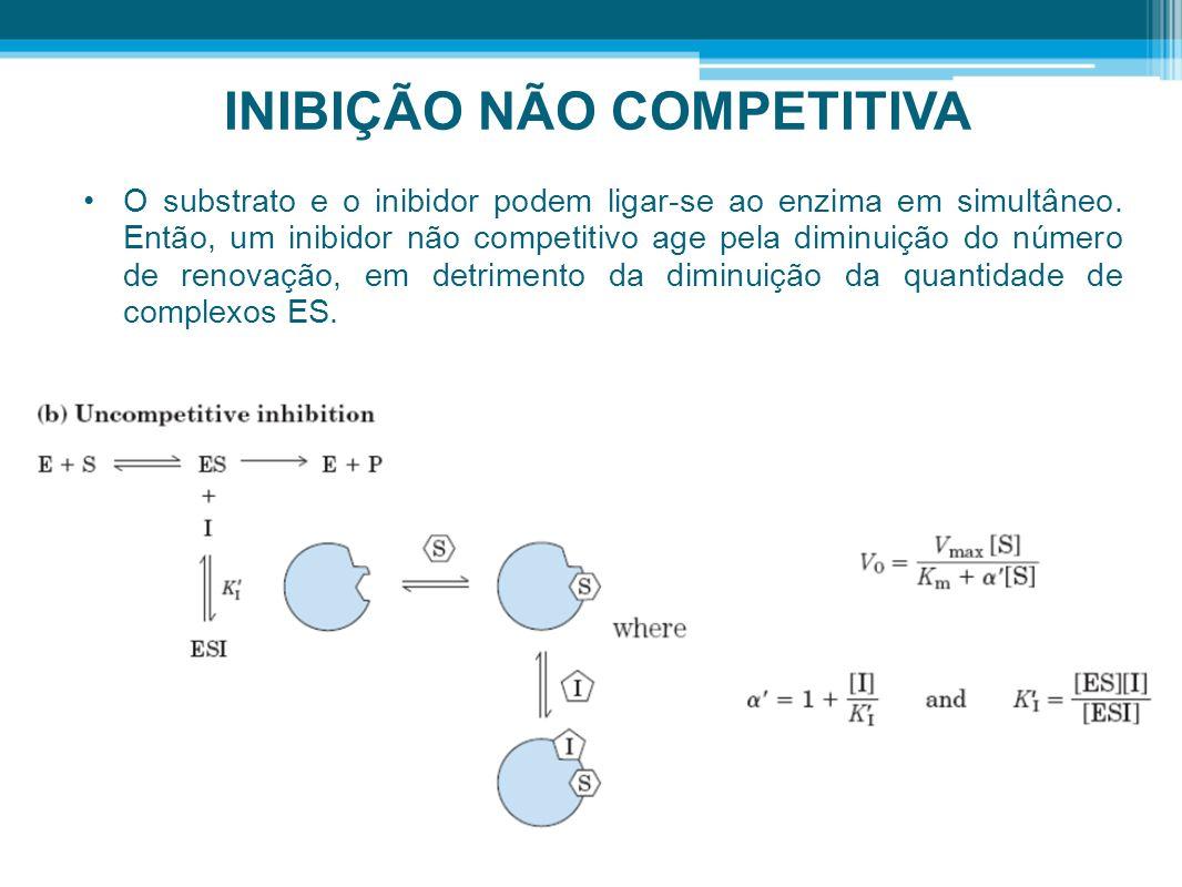 INIBIÇÃO NÃO COMPETITIVA O substrato e o inibidor podem ligar-se ao enzima em simultâneo. Então, um inibidor não competitivo age pela diminuição do nú
