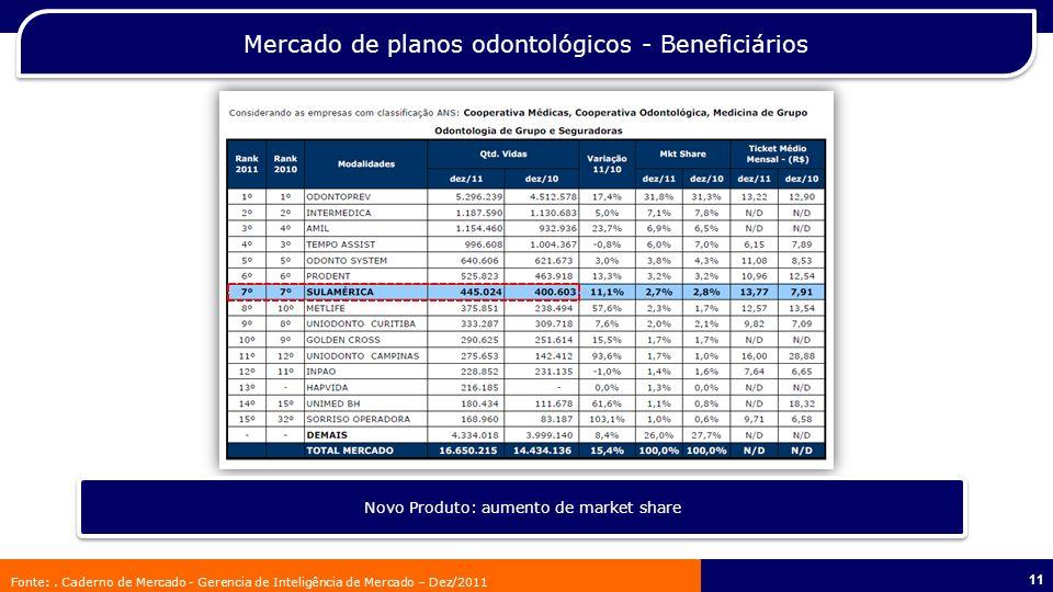 12 544.888 beneficiários SulAmérica Odontológico – Quantidade de beneficiários Sinistralidade: 46%