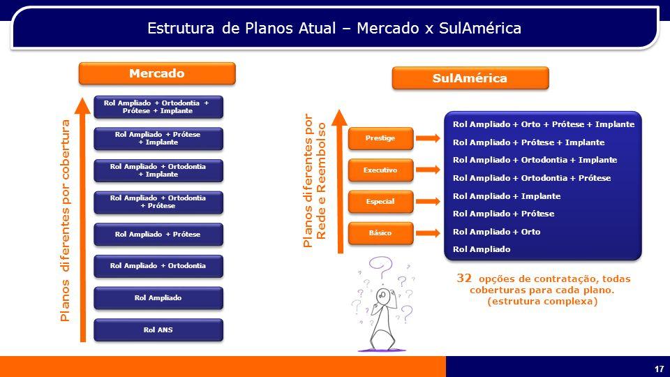 18 SulAmérica Odonto – Nova Estrutura de Planos Empresarial A partir de 100 vidas (Cód.