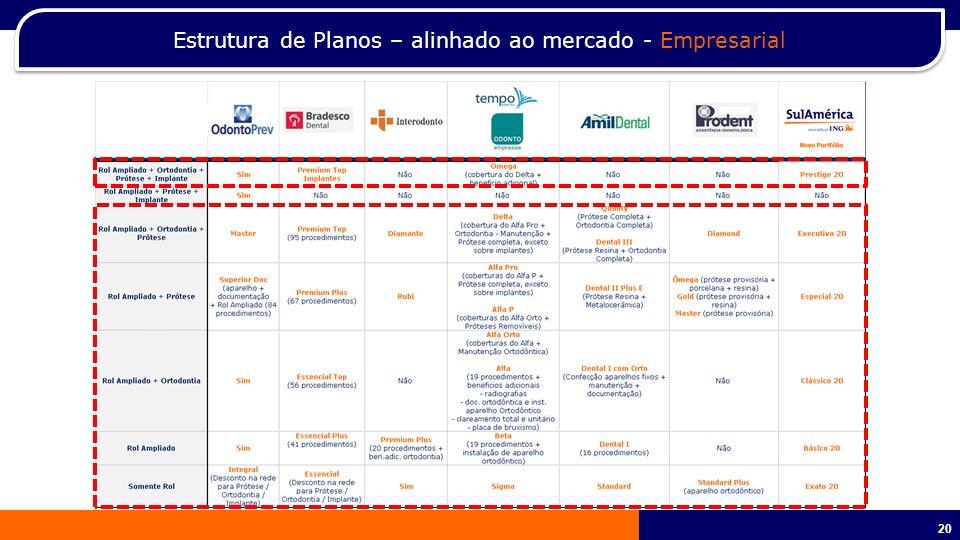 21 Estrutura de Planos – alinhado ao mercado - PME Mais/PME