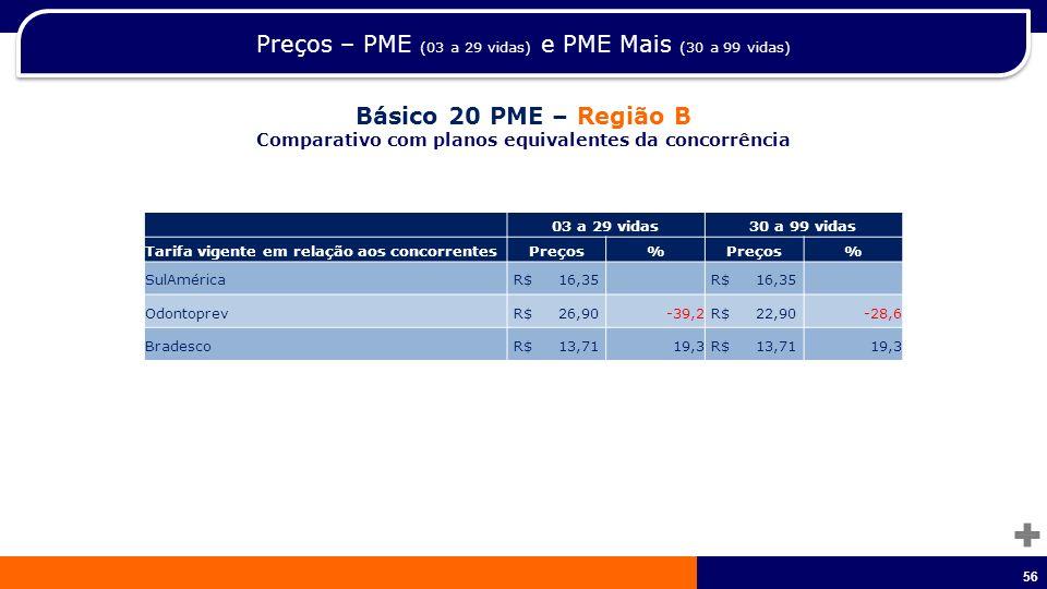 57 Preços – PME (03 a 29 vidas) e PME Mais (30 a 99 vidas) Básico 20 PME – Região B Comparativo com planos equivalentes da concorrência (*) OdontoPrev cobre Documentação Ortodôntica.