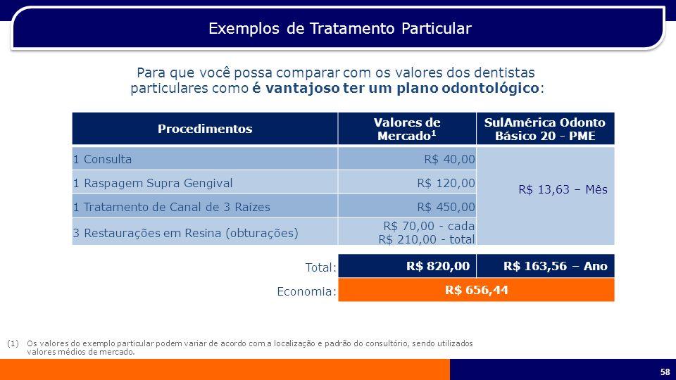 59 Preços – Odonto Empresarial (a partir de 100 vidas) Simulação Grupo de 1.264 SulAmérica Atual 700 Rol Ampliado (Compulsório) R$ 13,11 Básico Rol Ampliado + Ortodontia (Contratação Livre) R$ 45,64 Básico + Ortodontia Rol Ampliado + Prótese (Contratação Livre) R$ 43,17 Básico + Prótese Rol Ampliado + Ortodontia + Prótese (Contratação Livre) R$ 111,15 Especial + Ortodontia + Prótese