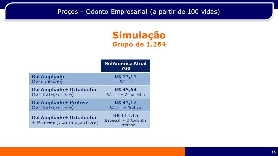 60 Preços – Odonto Empresarial (a partir de 100 vidas) Simulação Grupo de 1.264 SulAmérica Atual 700 Odontoprev Rol Ampliado (Compulsório) R$ 13,11 Básico R$ 12,67 Integral Rol Ampliado + Ortodontia (Contratação Livre) R$ 45,64 Básico + Ortodontia R$ 47,28 Premium Rol Ampliado + Prótese (Contratação Livre) R$ 43,17 Básico + Prótese R$ 37,67 Superior Rol Ampliado + Ortodontia + Prótese (Contratação Livre) R$ 111,15 Especial + Ortodontia + Prótese R$ 59,11 * Master * O reembolso da OdontoPrev no Plano Master (Rol + Orto + Prótese) é de apenas 1x tabela, enquanto no Plano Executivo 20 da SulAmérica é de 2,5x tabela.