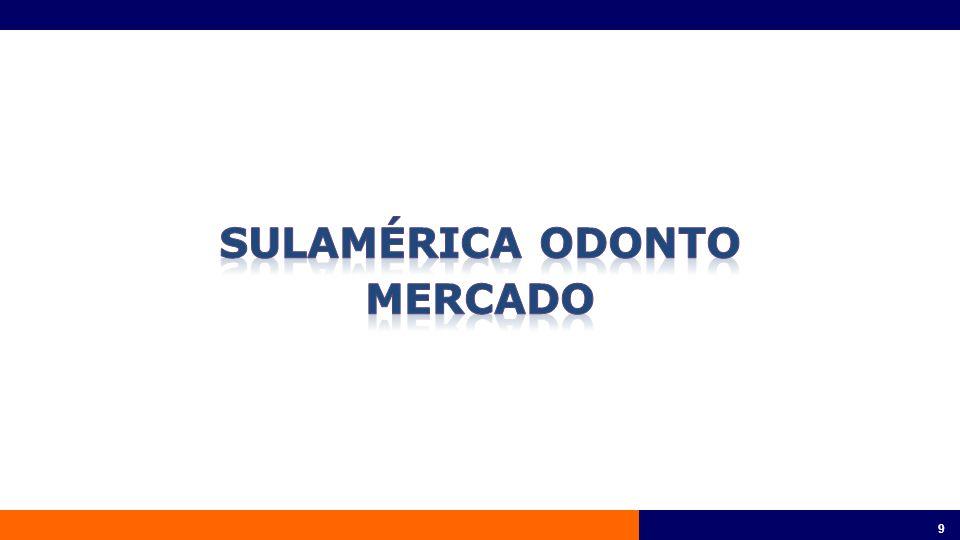 10 Fonte: Caderno de Mercado - Gerencia de Inteligência de Mercado – Mar/2012 Mercado de planos odontológicos - Receita