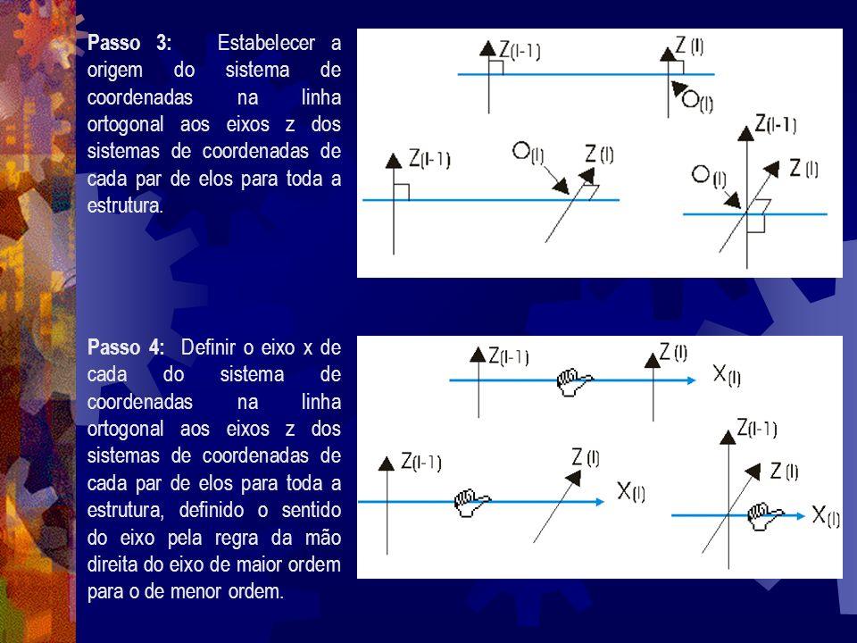 Passo 3: Estabelecer a origem do sistema de coordenadas na linha ortogonal aos eixos z dos sistemas de coordenadas de cada par de elos para toda a est
