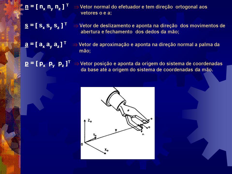 n = [ n x n y n z ] T Vetor normal do efetuador e tem direção ortogonal aos vetores o e a; s = [ s x s y s z ] T Vetor de deslizamento e aponta na dir