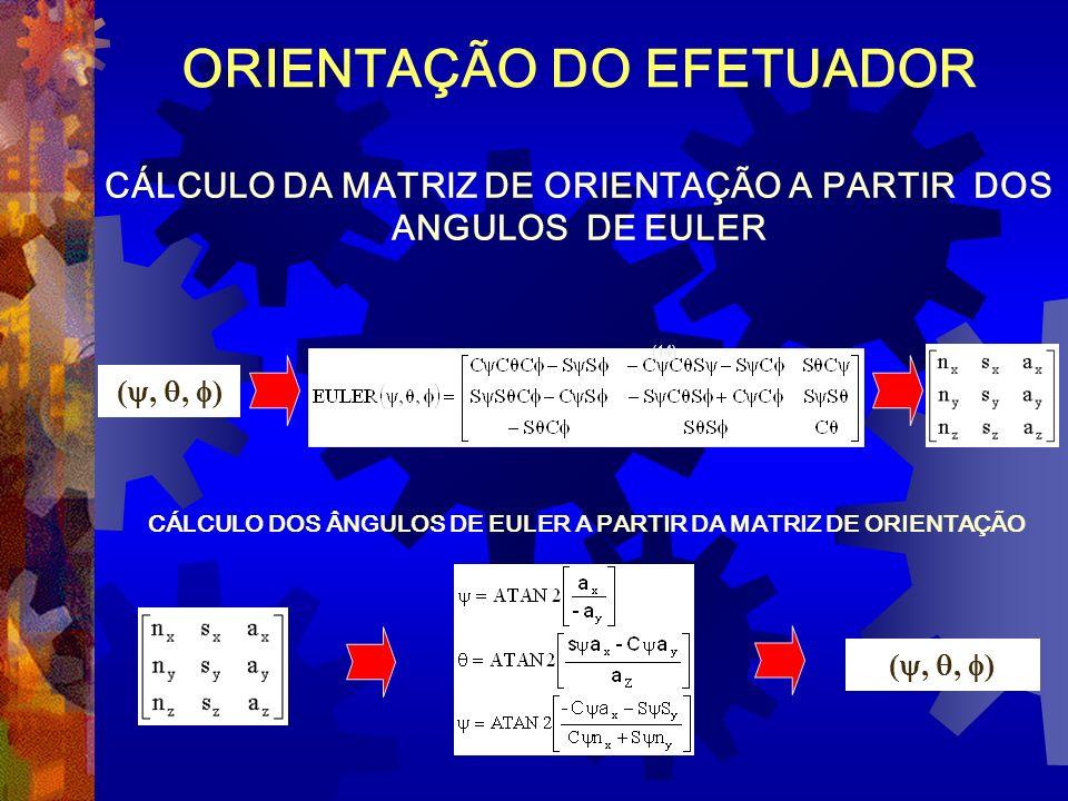 CÁLCULO DOS ÂNGULOS DE EULER A PARTIR DA MATRIZ DE ORIENTAÇÃO (,, ) CÁLCULO DA MATRIZ DE ORIENTAÇÃO A PARTIR DOS ANGULOS DE EULER (,, ) ORIENTAÇÃO DO
