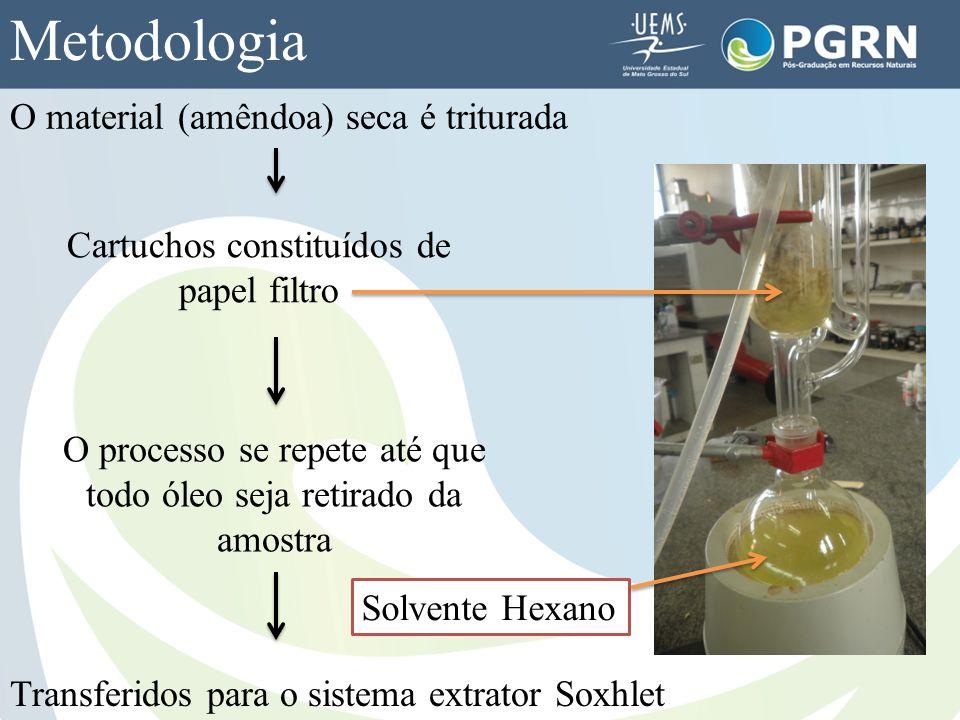 Metodologia O material (amêndoa) seca é triturada Cartuchos constituídos de papel filtro Transferidos para o sistema extrator Soxhlet O processo se re