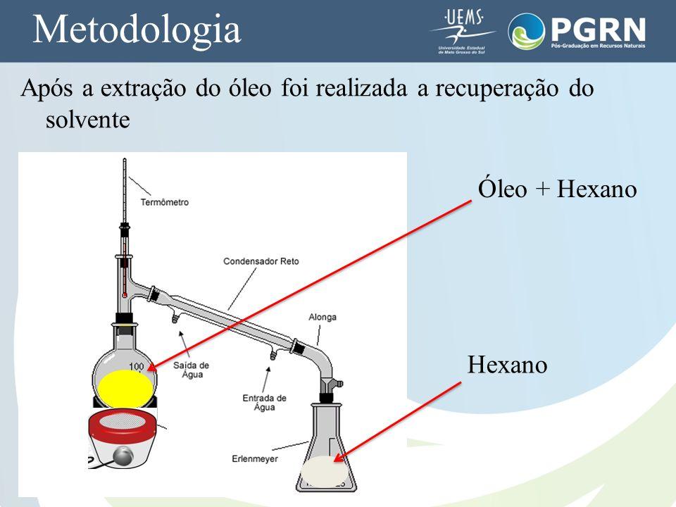 Metodologia Após a extração do óleo foi realizada a recuperação do solvente Óleo + Hexano Hexano