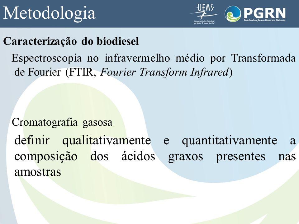 Metodologia Caracterização do biodiesel Espectroscopia no infravermelho médio por Transformada de Fourier (FTIR, Fourier Transform Infrared) Cromatogr