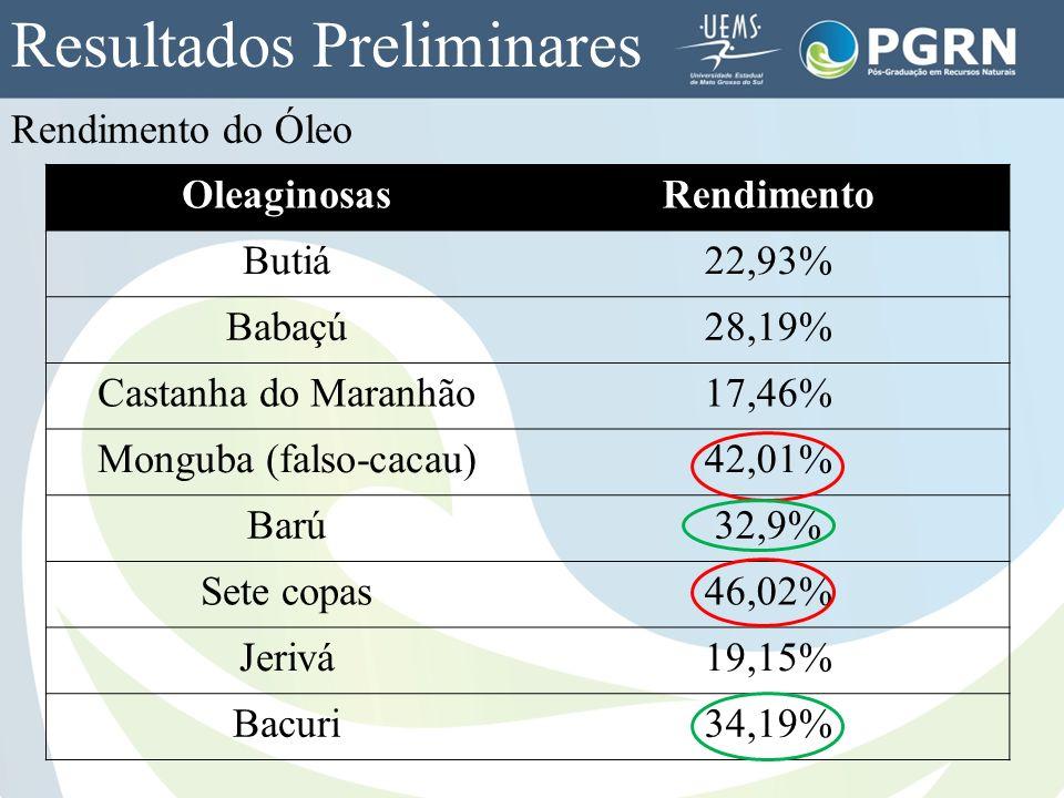 Rendimento do Óleo OleaginosasRendimento Butiá22,93% Babaçú28,19% Castanha do Maranhão17,46% Monguba (falso-cacau)42,01% Barú32,9% Sete copas46,02% Je