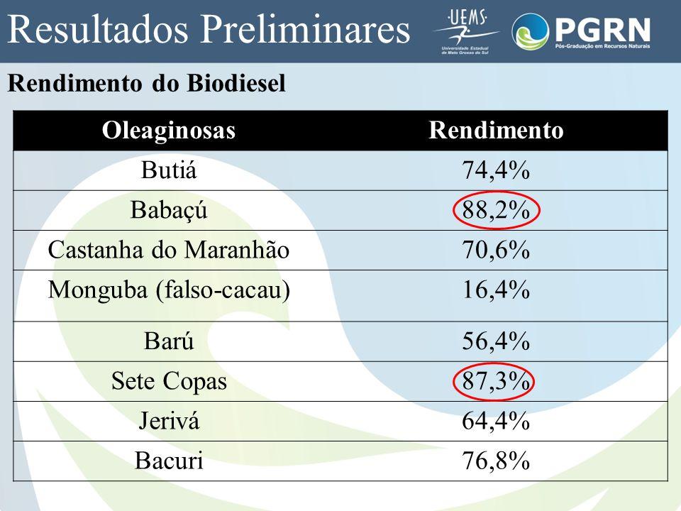 Rendimento do Biodiesel OleaginosasRendimento Butiá74,4% Babaçú88,2% Castanha do Maranhão70,6% Monguba (falso-cacau)16,4% Barú56,4% Sete Copas87,3% Je