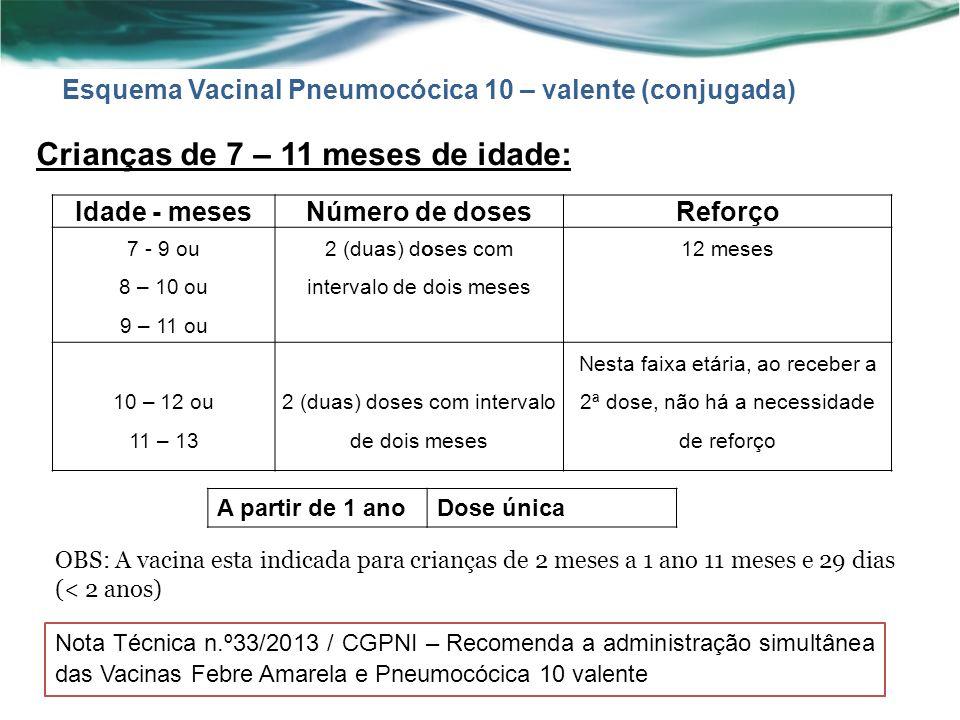 Idade - mesesNúmero de dosesReforço 7 - 9 ou 8 – 10 ou 9 – 11 ou 2 (duas) doses com intervalo de dois meses 12 meses 10 – 12 ou 11 – 13 2 (duas) doses com intervalo de dois meses Nesta faixa etária, ao receber a 2ª dose, não há a necessidade de reforço Crianças de 7 – 11 meses de idade: Esquema Vacinal Pneumocócica 10 – valente (conjugada) OBS: A vacina esta indicada para crianças de 2 meses a 1 ano 11 meses e 29 dias (< 2 anos) A partir de 1 anoDose única Nota Técnica n.º33/2013 / CGPNI – Recomenda a administração simultânea das Vacinas Febre Amarela e Pneumocócica 10 valente