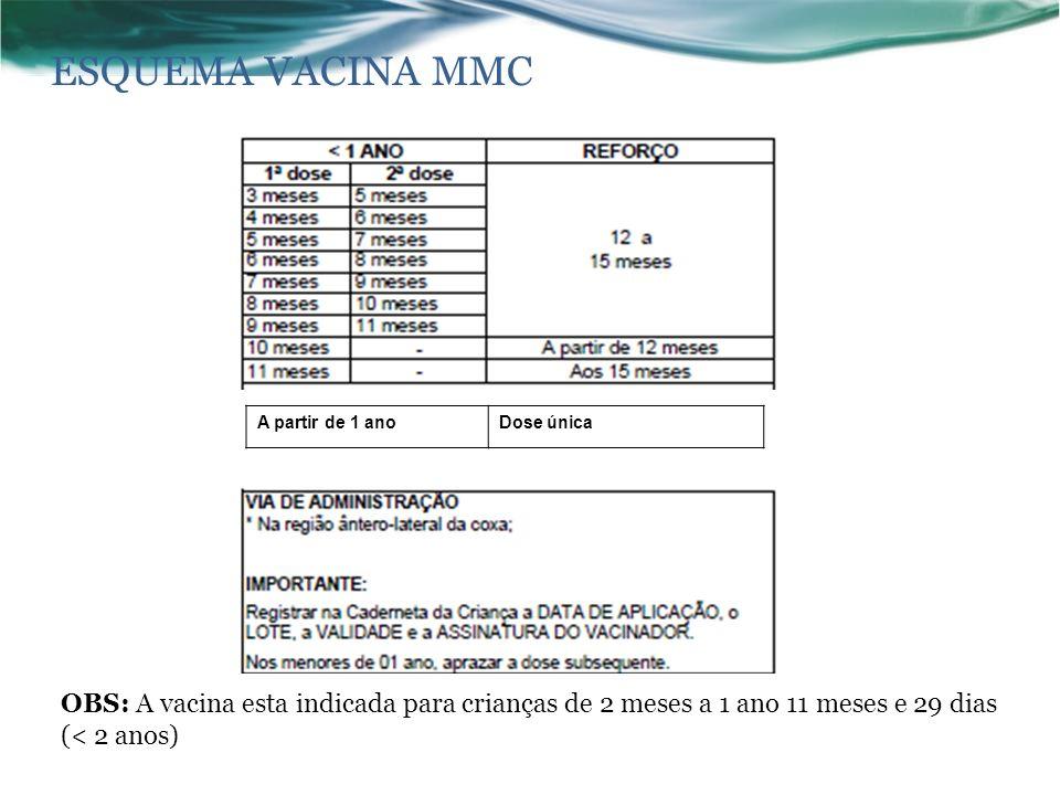 ESQUEMA VACINA MMC OBS: A vacina esta indicada para crianças de 2 meses a 1 ano 11 meses e 29 dias (< 2 anos) A partir de 1 anoDose única