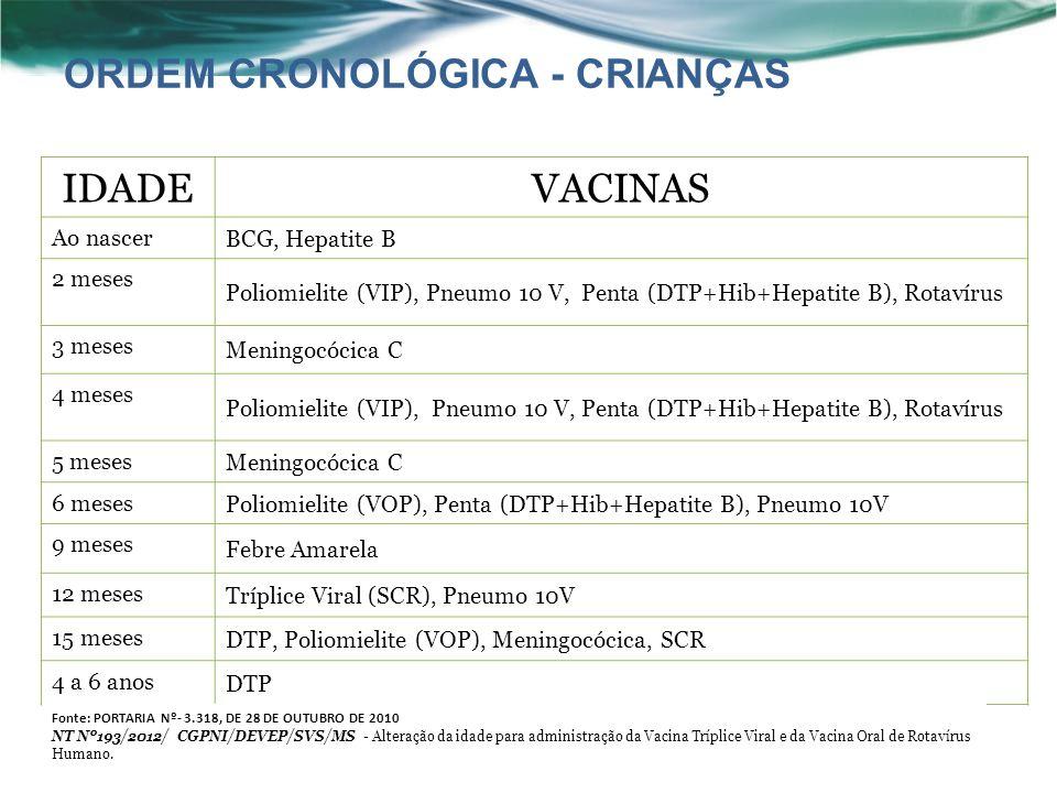 ORDEM CRONOLÓGICA - CRIANÇAS IDADEVACINAS Ao nascer BCG, Hepatite B 2 meses Poliomielite (VIP), Pneumo 10 V, Penta (DTP+Hib+Hepatite B), Rotavírus 3 meses Meningocócica C 4 meses Poliomielite (VIP), Pneumo 10 V, Penta (DTP+Hib+Hepatite B), Rotavírus 5 meses Meningocócica C 6 meses Poliomielite (VOP), Penta (DTP+Hib+Hepatite B), Pneumo 10V 9 meses Febre Amarela 12 meses Tríplice Viral (SCR), Pneumo 10V 15 meses DTP, Poliomielite (VOP), Meningocócica, SCR 4 a 6 anos DTP Fonte: PORTARIA Nº- 3.318, DE 28 DE OUTUBRO DE 2010 NT Nº193/2012/ CGPNI/DEVEP/SVS/MS - Alteração da idade para administração da Vacina Tríplice Viral e da Vacina Oral de Rotavírus Humano.