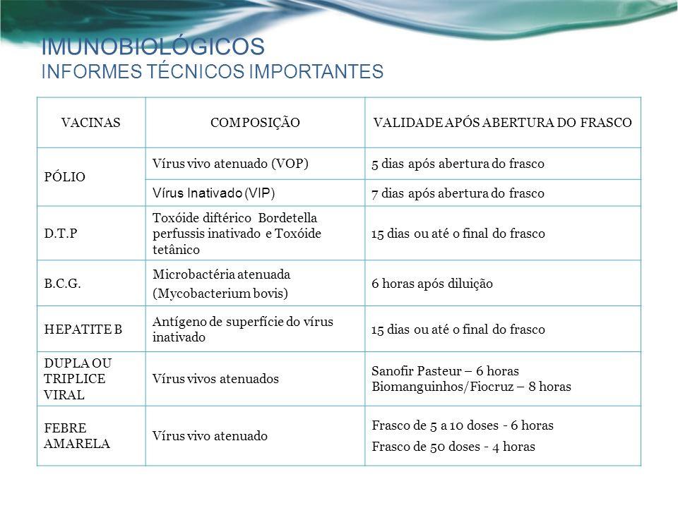 IMUNOBIOLÓGICOS INFORMES TÉCNICOS IMPORTANTES VACINASCOMPOSIÇÃOVALIDADE APÓS ABERTURA DO FRASCO PÓLIO Vírus vivo atenuado (VOP)5 dias após abertura do frasco Vírus Inativado (VIP) 7 dias após abertura do frasco D.T.P Toxóide diftérico Bordetella perfussis inativado e Toxóide tetânico 15 dias ou até o final do frasco B.C.G.