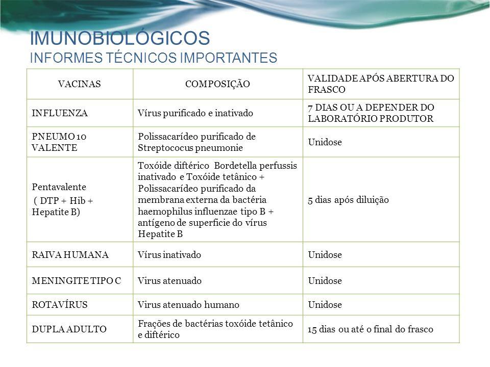 IMUNOBIOLÓGICOS INFORMES TÉCNICOS IMPORTANTES VACINASCOMPOSIÇÃO VALIDADE APÓS ABERTURA DO FRASCO INFLUENZAVírus purificado e inativado 7 DIAS OU A DEPENDER DO LABORATÓRIO PRODUTOR PNEUMO 10 VALENTE Polissacarídeo purificado de Streptococus pneumonie Unidose Pentavalente ( DTP + Hib + Hepatite B) Toxóide diftérico Bordetella perfussis inativado e Toxóide tetânico + Polissacarídeo purificado da membrana externa da bactéria haemophilus influenzae tipo B + antígeno de superficie do vírus Hepatite B 5 dias após diluição RAIVA HUMANAVírus inativadoUnidose MENINGITE TIPO CVirus atenuadoUnidose ROTAVÍRUSVirus atenuado humanoUnidose DUPLA ADULTO Frações de bactérias toxóide tetânico e diftérico 15 dias ou até o final do frasco