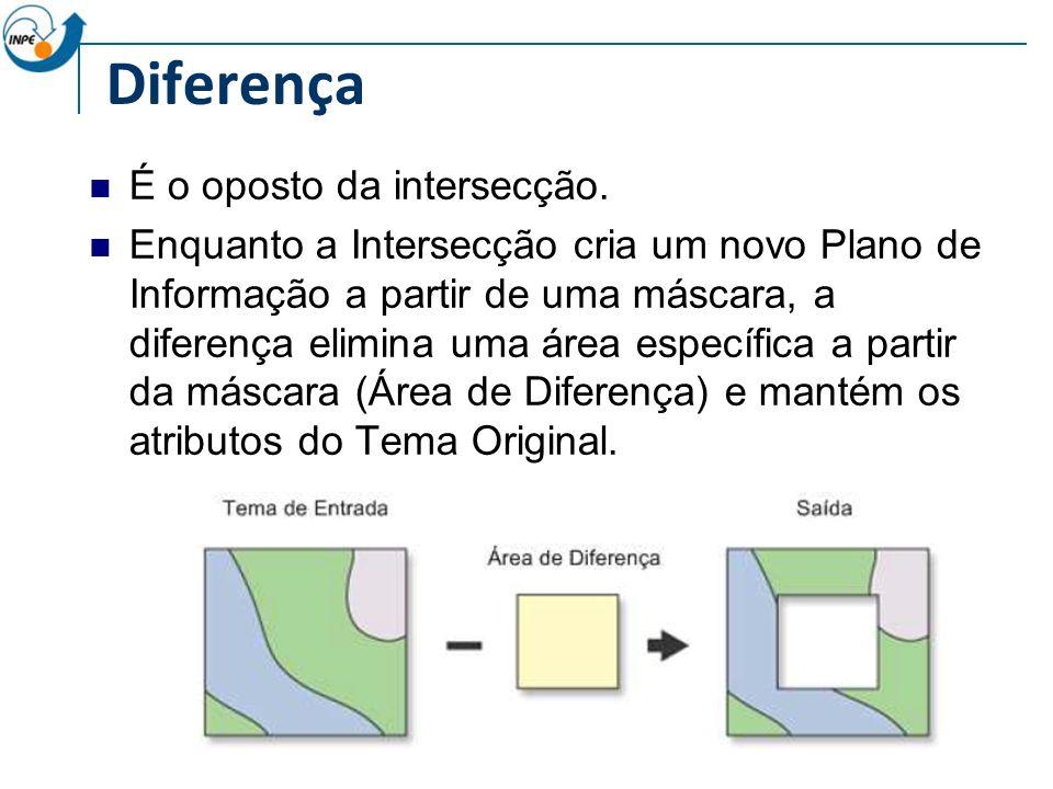 Diferença É o oposto da intersecção.