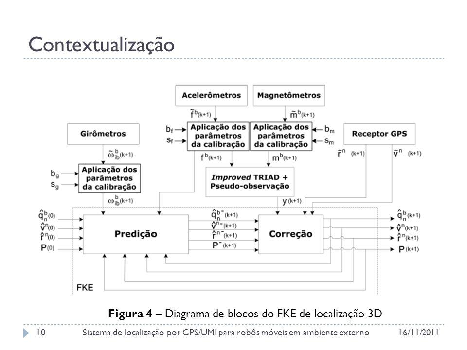 Contextualização Figura 4 – Diagrama de blocos do FKE de localização 3D 16/11/2011Sistema de localização por GPS/UMI para robôs móveis em ambiente externo10