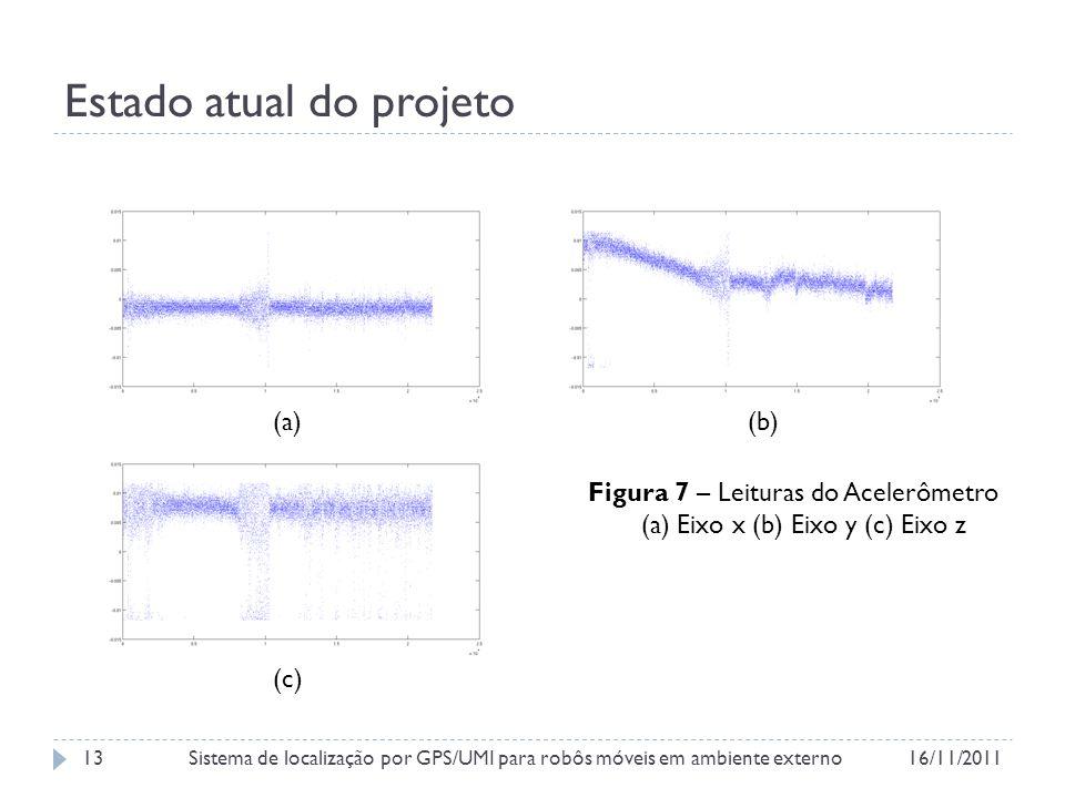 Estado atual do projeto Figura 7 – Leituras do Acelerômetro (a) Eixo x (b) Eixo y (c) Eixo z (a)(b) (c) 16/11/2011Sistema de localização por GPS/UMI para robôs móveis em ambiente externo13