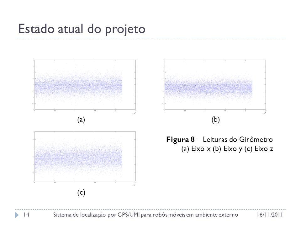 Estado atual do projeto Figura 8 – Leituras do Girômetro (a) Eixo x (b) Eixo y (c) Eixo z (a)(b) (c) 16/11/2011Sistema de localização por GPS/UMI para robôs móveis em ambiente externo14
