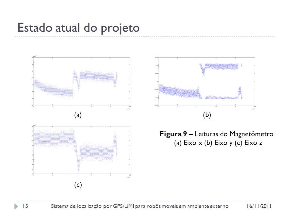 Estado atual do projeto Figura 9 – Leituras do Magnetômetro (a) Eixo x (b) Eixo y (c) Eixo z (a)(b) (c) 16/11/2011Sistema de localização por GPS/UMI para robôs móveis em ambiente externo15